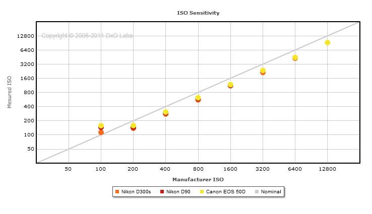 Zajmentes képhez nem ISO100 a legjobb választás?