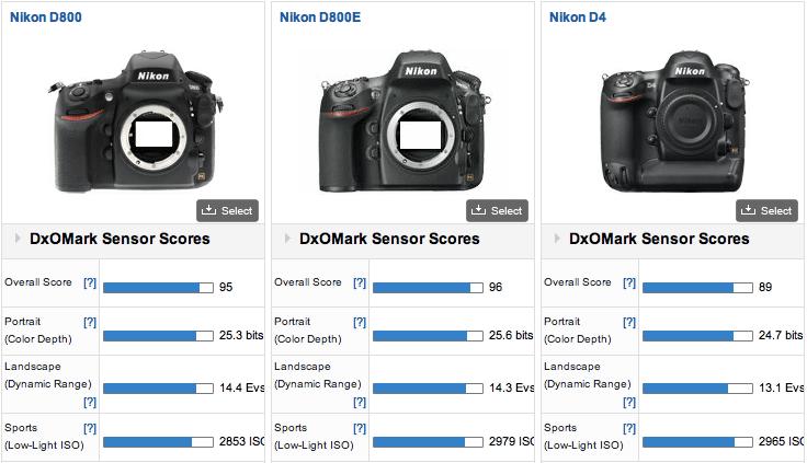 Újabb DxO Mark király: Nikon D800E