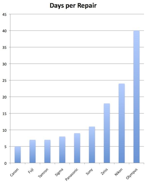Melyik obimárkát kell a legtöbbet javítani?