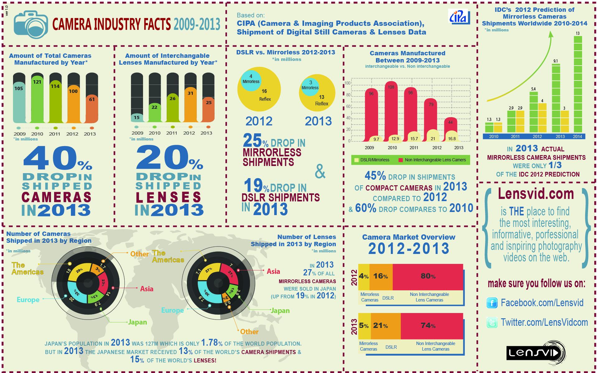 Infografika a fotótechnikai ipari trendekről