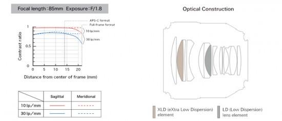 Tamron-SP-85mm-F1.8-Di-VC-USD-Model-F016-lens-MTF-chart-550x236