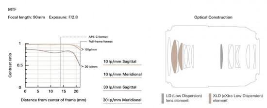 Tamron-SP-90mm-F2.8-Di-MACRO-1x1-VC-USD-model-F017-lens-MTF-chart-550x223