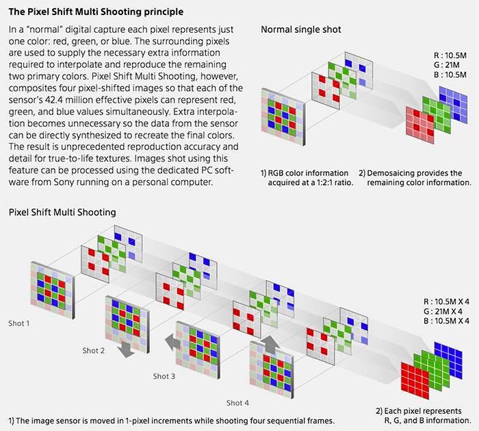 pixel-shift
