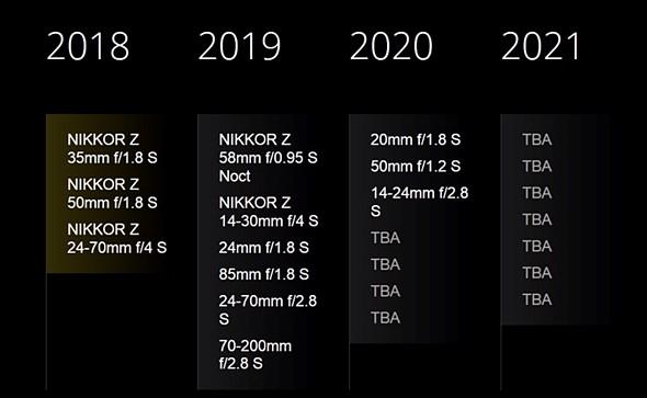 Nikon_Lens_Lineup