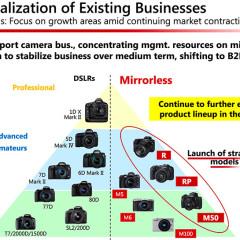 Így pozícionálja a Canon a gépeit